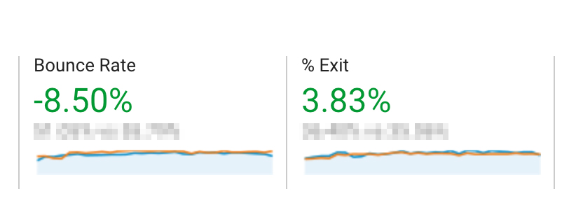 Screenshot from Google Analytics. 8.50% less bounce rate; 3.83% less exit.